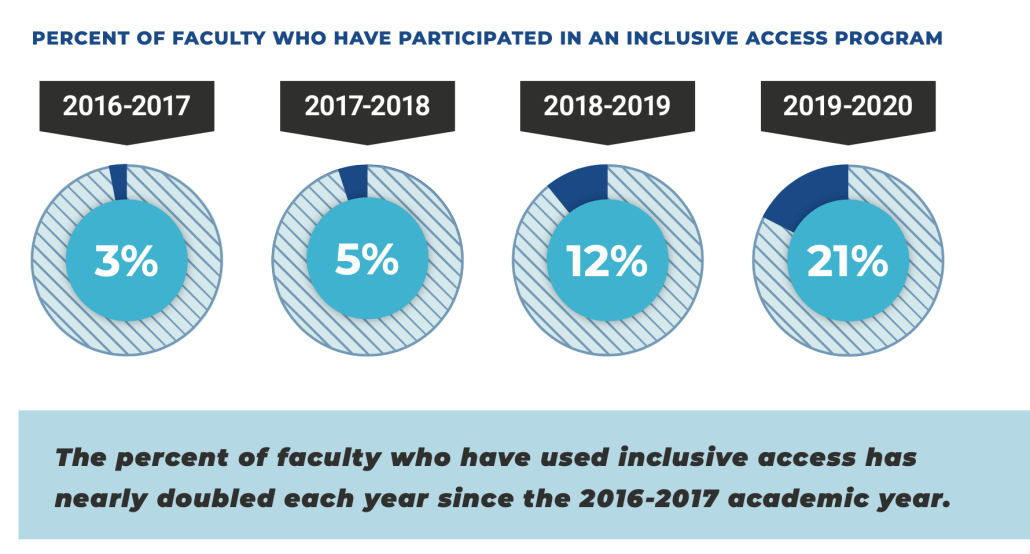 IA participation by faculty increasing from 3% in 2016-17 to 21% in 2010-20.