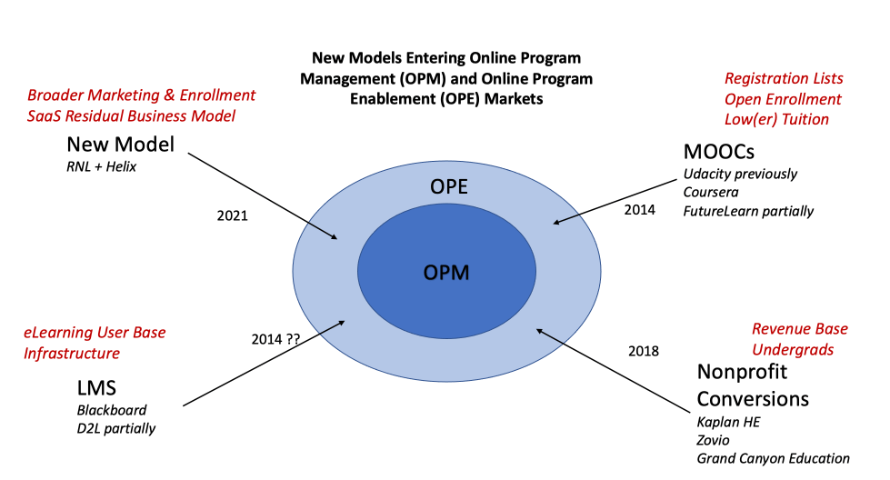 New models entering OPM / OPE markets