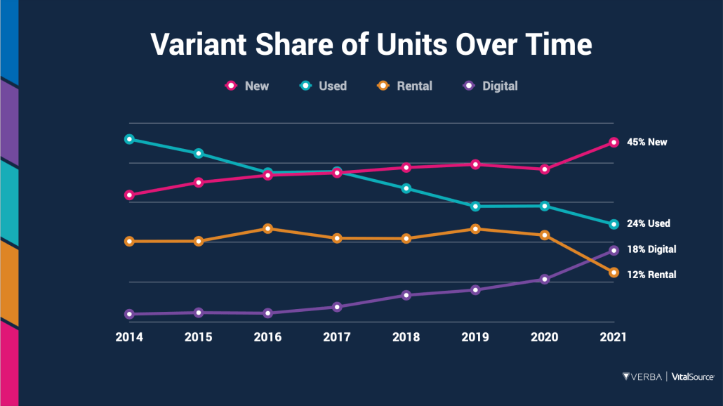Variant Share of Units Over Time