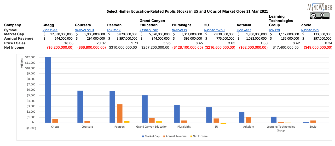 Coursera compared to other US / UK publicly-traded education companies.