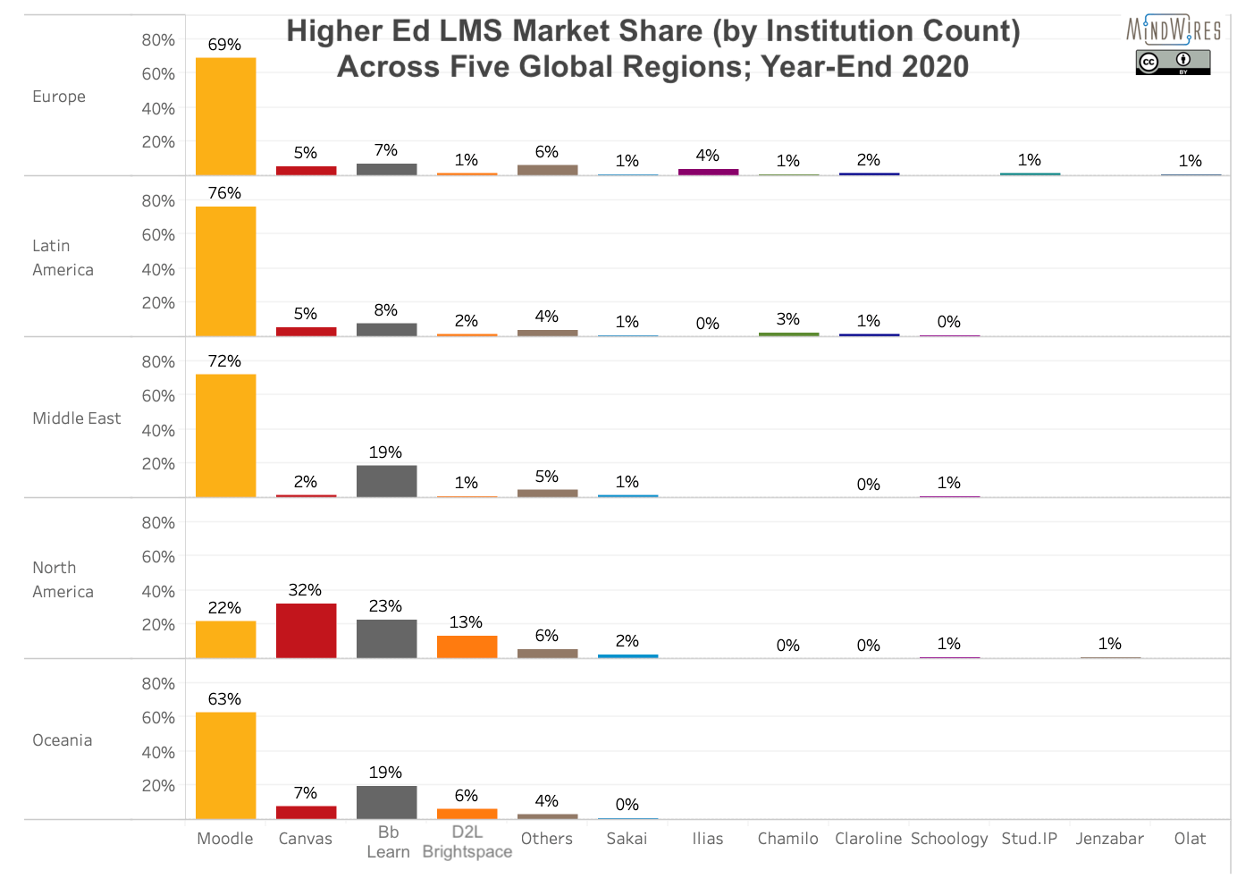 Higher ed LMS market share by institution count across five global regions