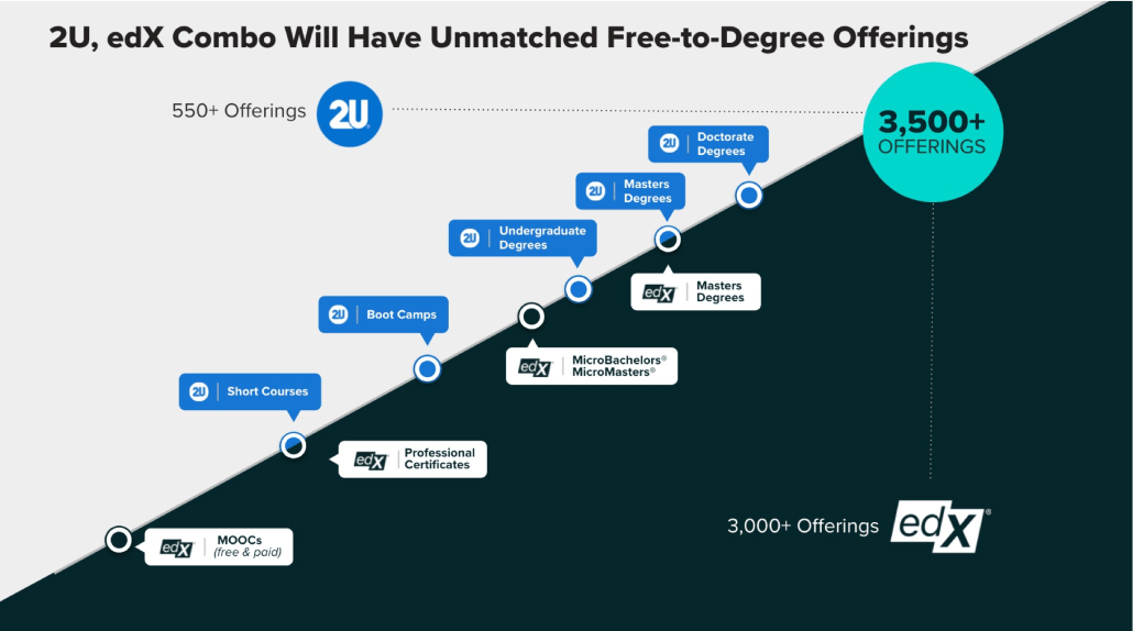 Investor slide showing that 2U, edX combo will have unmatched free-to-degree offerings