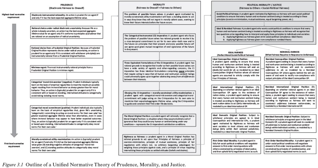 Figure 3.1. Outline of a Unified Normative Theory of Prudence, Morality, and Justice