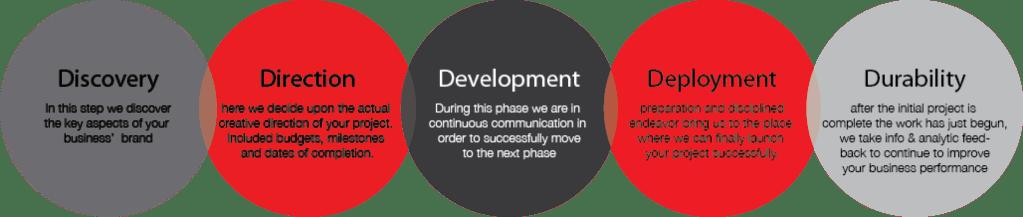 PVD_Process