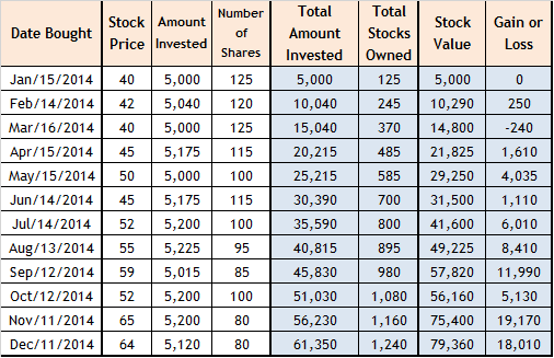 peso cost averaging stock computation