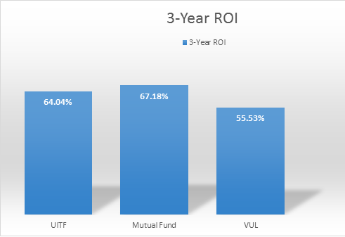 100k roi mutual fund vs uitf vs vul comparison