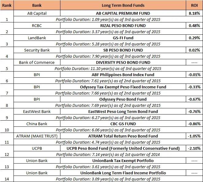 best long term bond funds 2016