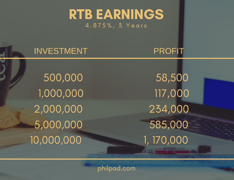 1 million invested in RTB
