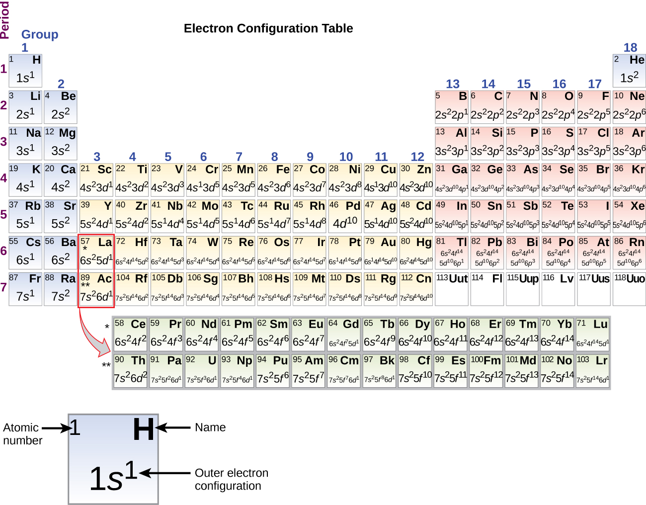 Electronic Structure Of Atoms Electron Configurations