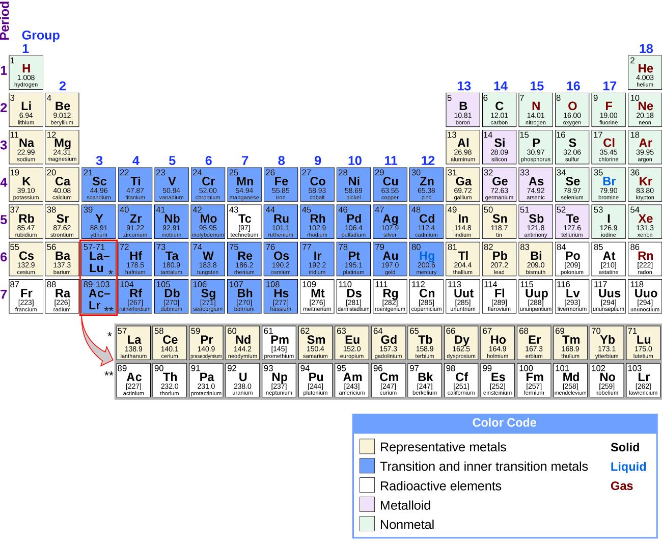 Periodicity Chemistry