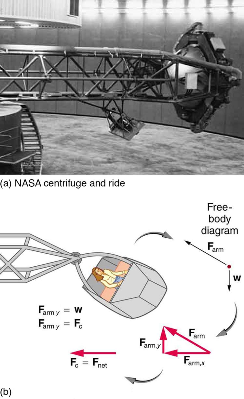 Centripetal Force Physics