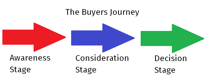 Software Marketing - The Buyers Journey