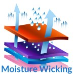 Moisture Wicking keeps the skin dry.