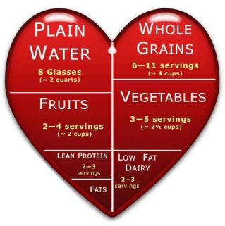 Heart Healthy Diet Practical Tips for Getting Started