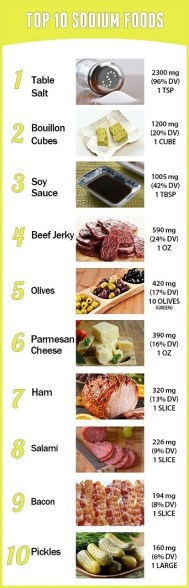 Low Sodium Diets How to Cut Down on Salt high