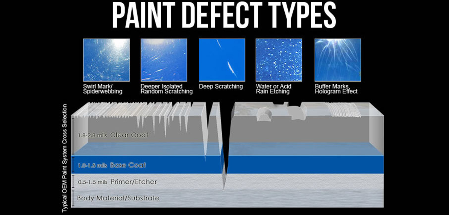 DIFFERENT TYPES OF PAINT DEFECTS