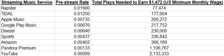 Total plays needed to earn $1,472 on different streaming music services