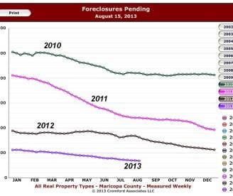 2013 Pending Foreclosures graph
