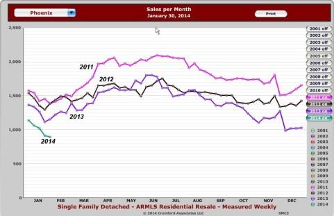 Phoenix sales per week 2014