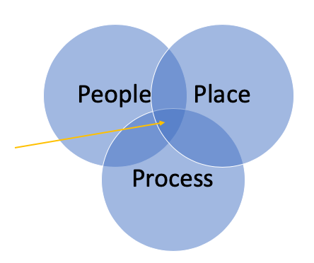people-place-process-image