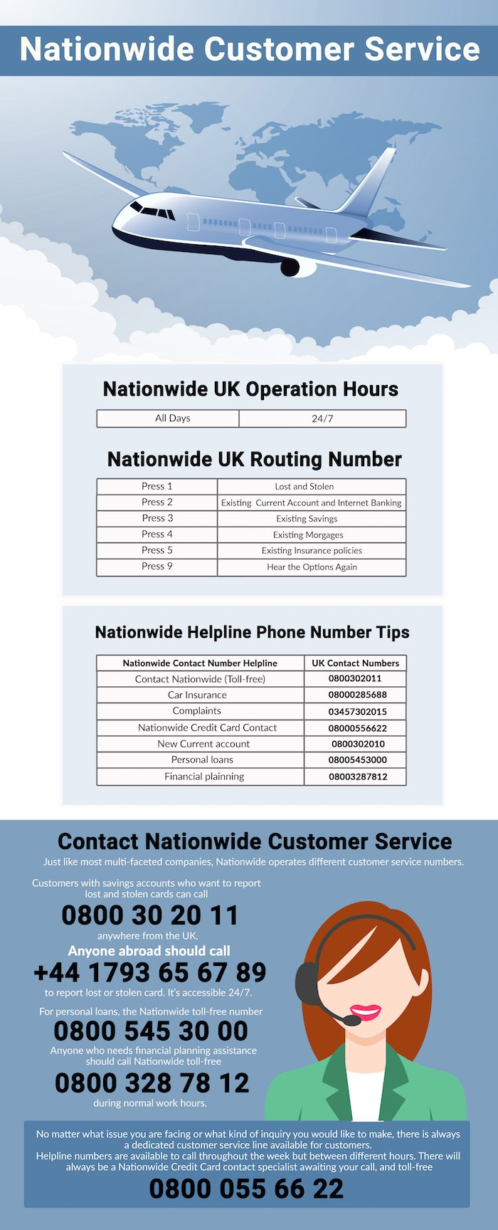 Nationwide Contact Helpline