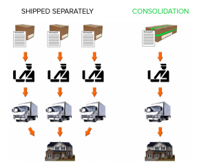 Drop Ship Package Consolidation