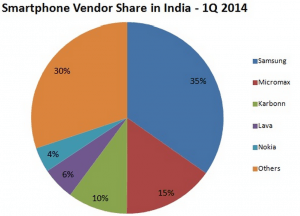 Smartphone Vendor Share India