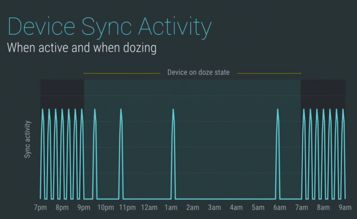 Doze Feature in Android M