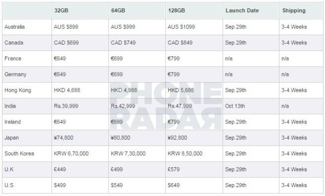 Nexus 6P Indian Pricing