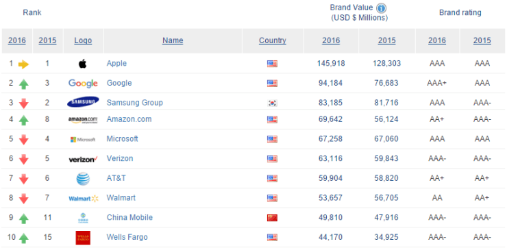 Brand Finance - World's Top 10 Most Valued Brands