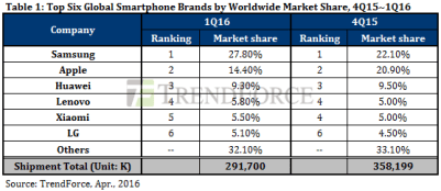 global smartphone shipments Q1 2016 (2)