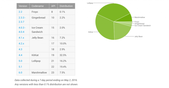 Android Fragmentation Report May 2016