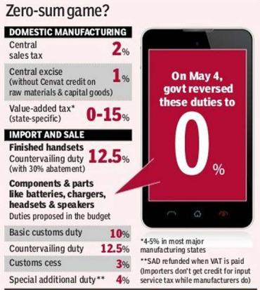 Domestic Manufacturing Taxes India