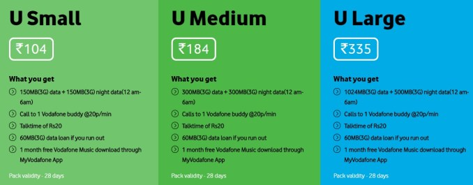 Vodafone U - Prepaid Plans for Existing users