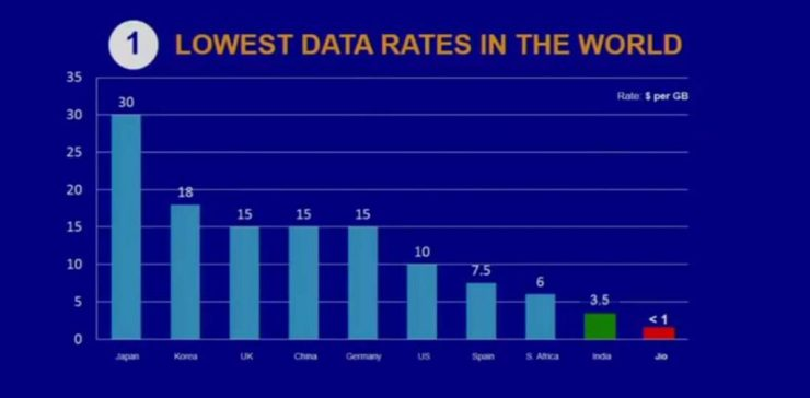 Lowest Data in World