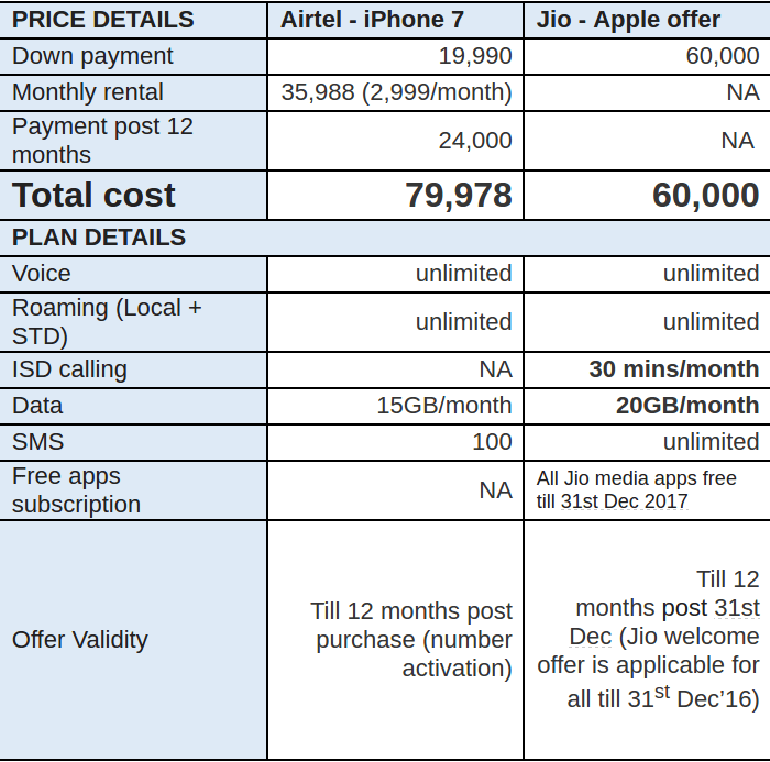 jio-vs-airtel-iphone-offer