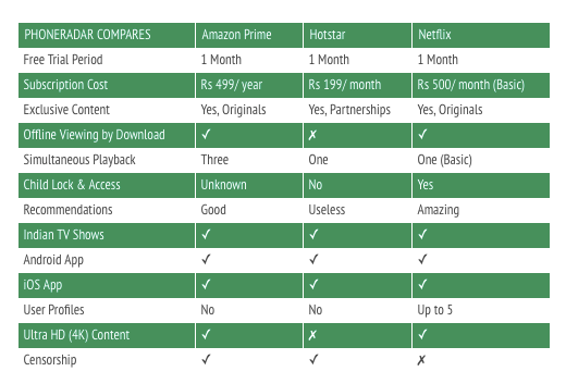 Amazon Prime Vs Netflix India Vs Hotstar Comparison