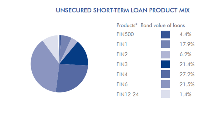 Finbond Loans Interest Rates