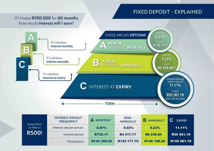 Open African Bank Investment