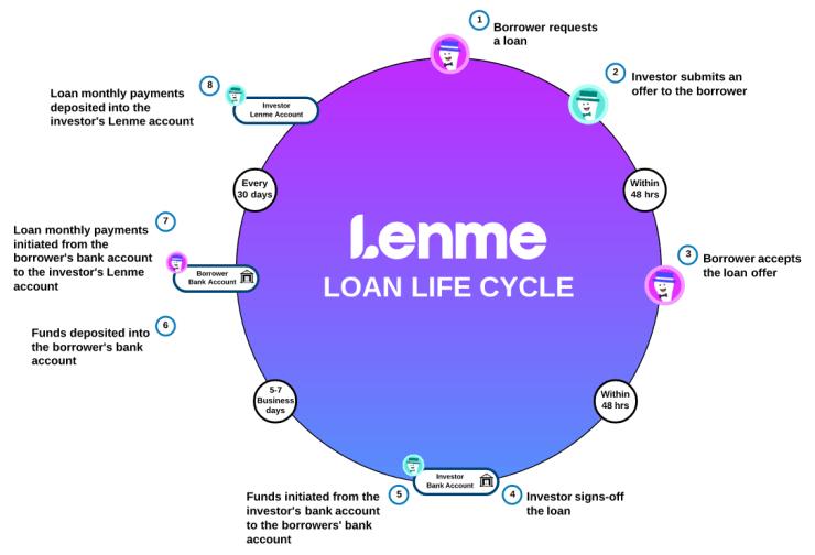 Lenme Online Financial Service