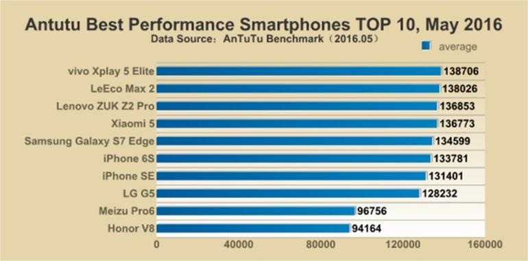Top Fastest Smartphones 2016 - Which phones made the list