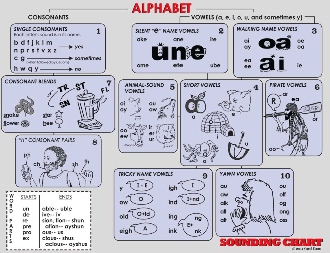 Home Page For Learn Phonics Fast