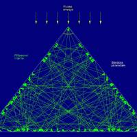 Le energie nella piramide