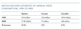 Drug Consumption in the USA between 1998 and 2008. From War on Drugs - Global Commission on Drug Policy