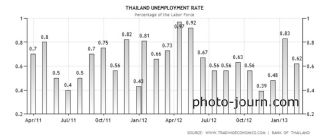 Thailand unemployment rate August 2011 - May 2013.