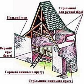 Схема бастеї Низького муру. Автор – Качор І. В.