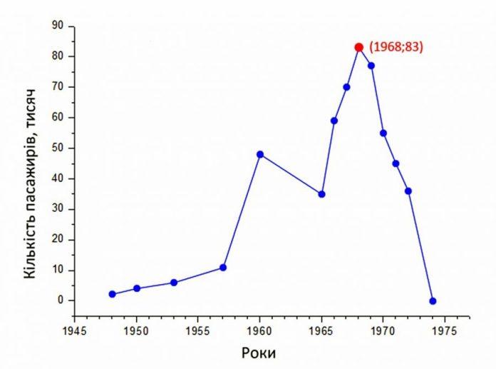 Динаміка перевезень пасажирів з кінця сорокових років Стир-Горинським управлінням. На осі абсцис - час у роках, на осі ординат - кількість пасажирів у тисячах