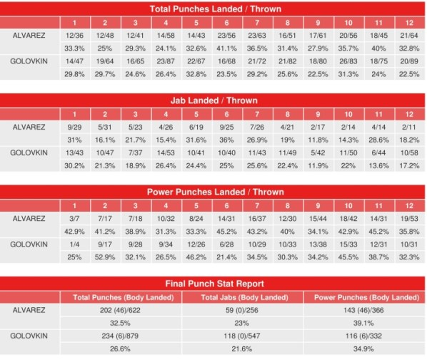 https://i2.wp.com/photo.boxingscene.com/uploads/canelo-golovkin-compubox-punch-stats_1.jpg?w=598&ssl=1