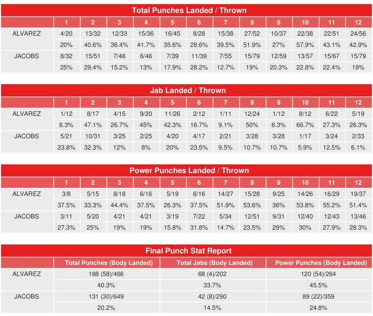 Canelo Alvarez vs. Daniel Jacobs Compubox Punch Stats