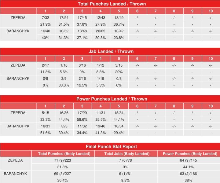 zepeda-baranchyk-compubox-punch-stats